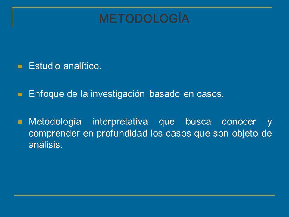 METODOLOGÍA Estudio analítico. Enfoque de la investigación basado en casos. Metodología interpretativa que busca conocer y comprender en profundidad l