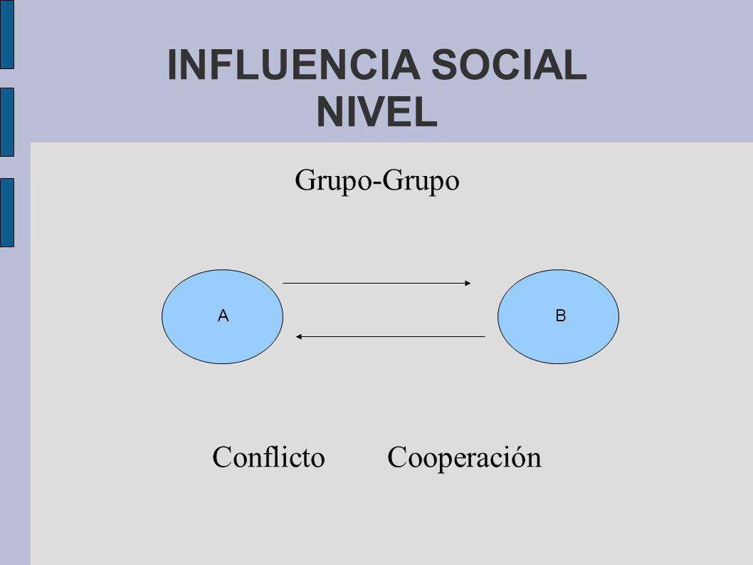 INFLUENCIA SOCIAL NIVEL Grupo-Grupo Conflicto Cooperación A B