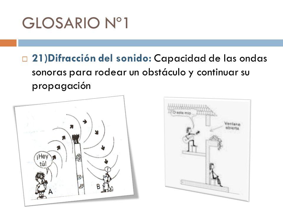 GLOSARIO Nº1 19) Acústica: Rama de la física que estudia el comportamiento del sonido. 20) Refracción del sonido: Cambio en la trayectoria del sonido
