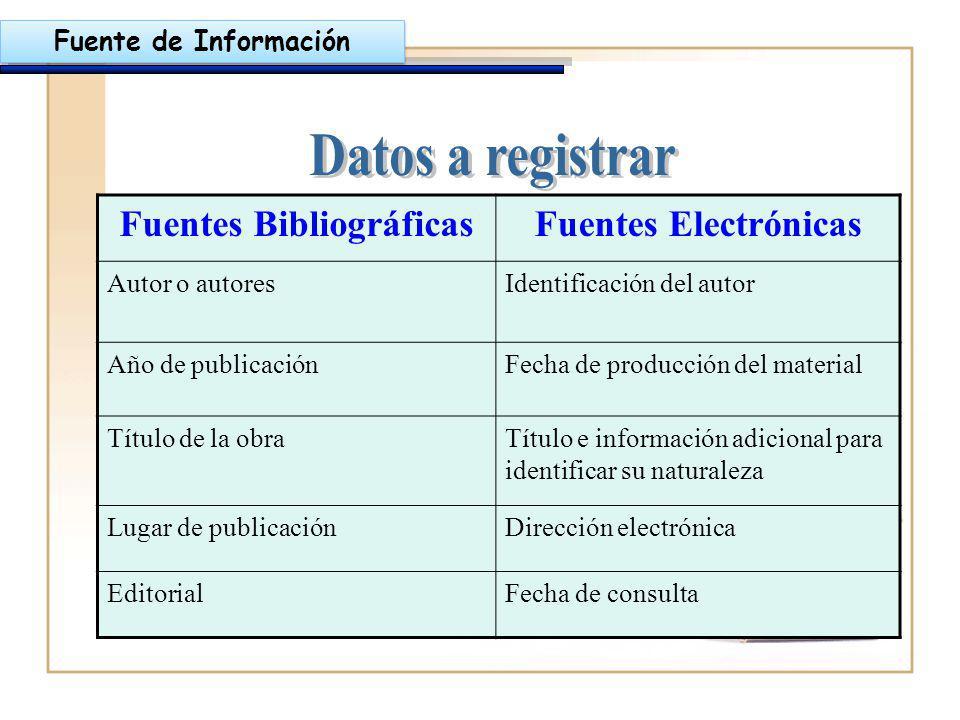 Fuentes BibliográficasFuentes Electrónicas Autor o autoresIdentificación del autor Año de publicaciónFecha de producción del material Título de la obr