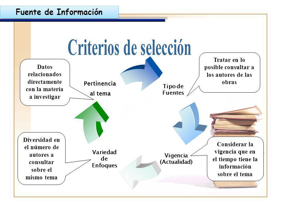 Tipo de Fuentes Vigencia (Actualidad) Variedad de Enfoques Pertinencia al Tema Fuente de Información Tratar en lo posible consultar a los autores de l
