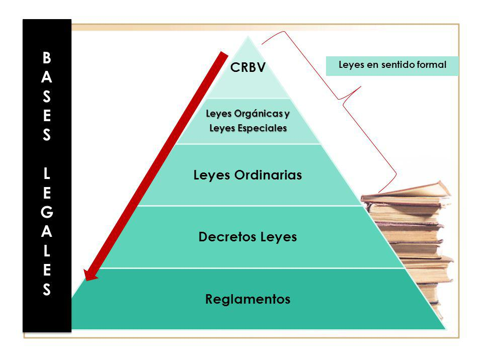 CRBV Leyes Orgánicas y Leyes Especiales Leyes Ordinarias Decretos Leyes Reglamentos Leyes en sentido formal BASESLEGALESBASESLEGALES BASESLEGALESBASES