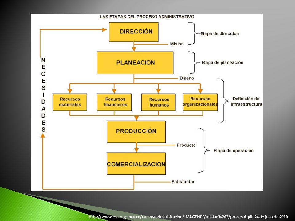 http://www.cca.org.mx/cca/cursos/administracion/IMAGENES/unidad%202/procesoL.gif, 24 de julio de 2010