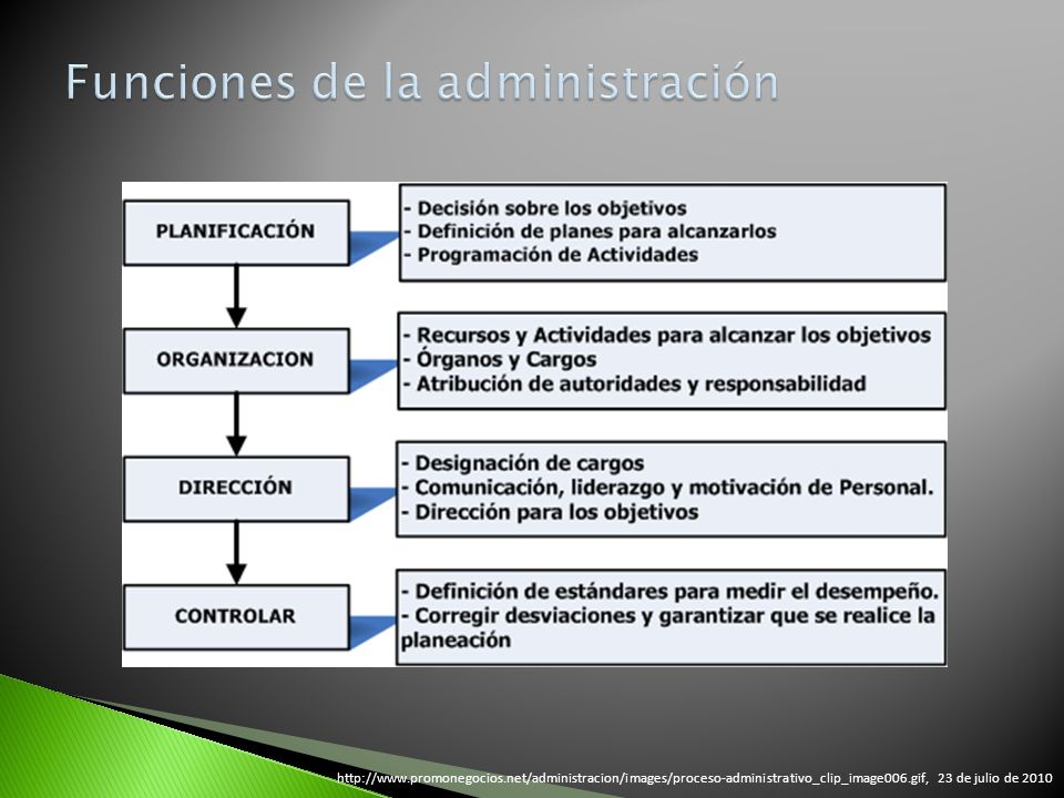 http://www.promonegocios.net/administracion/images/proceso-administrativo_clip_image006.gif, 23 de julio de 2010