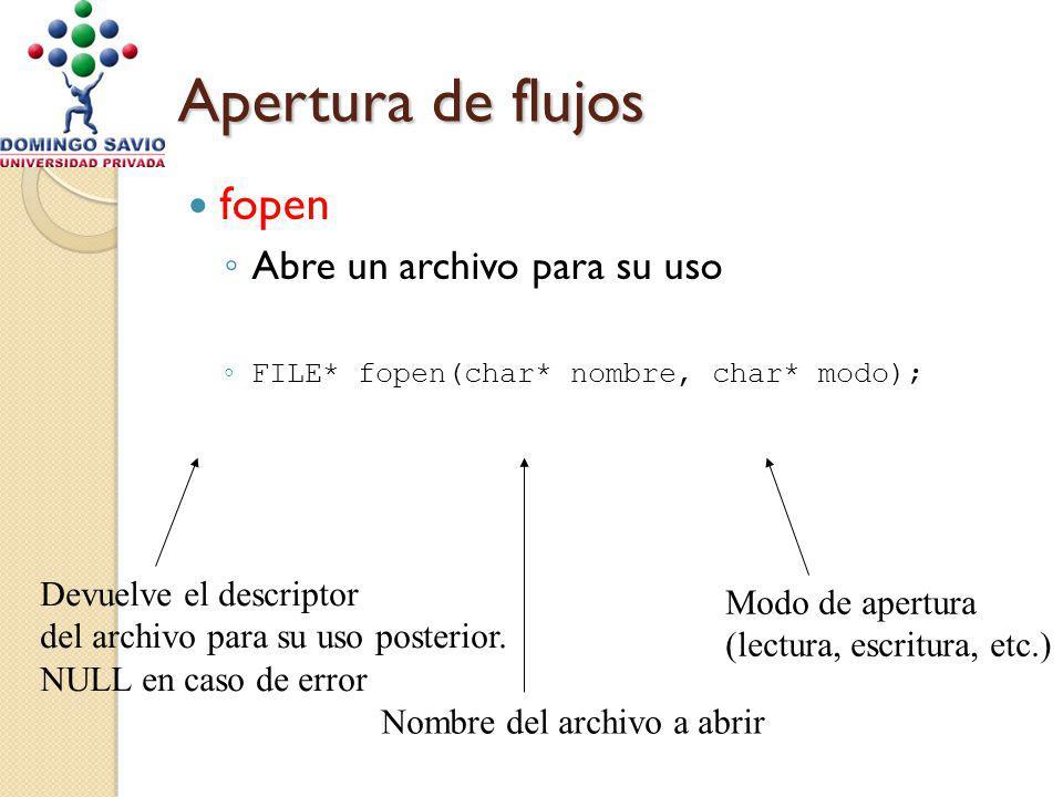 Apertura de flujos fopen Abre un archivo para su uso FILE* fopen(char* nombre, char* modo); Devuelve el descriptor del archivo para su uso posterior.