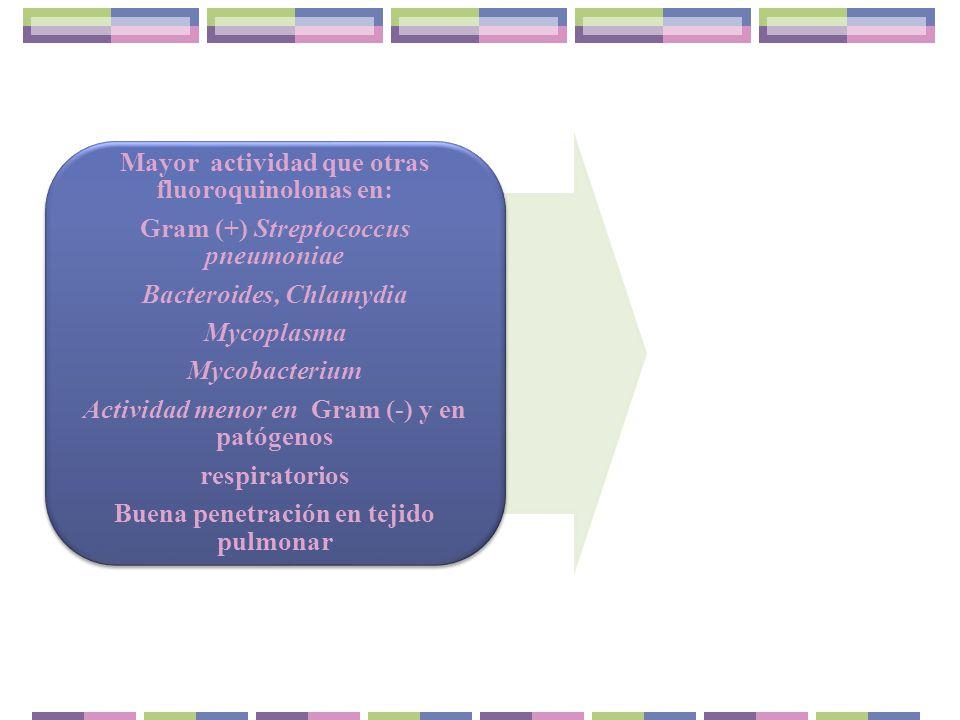 Mayor actividad que otras fluoroquinolonas en: Gram (+) Streptococcus pneumoniae Bacteroides, Chlamydia Mycoplasma Mycobacterium Actividad menor en Gr