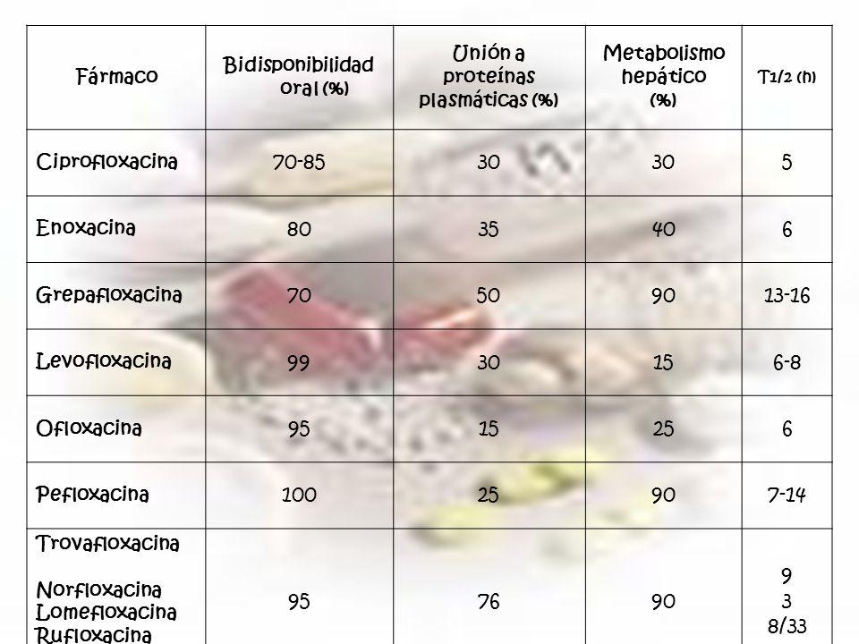 Fármaco Bidisponibilidad oral (%) Unión a proteínas plasmáticas (%) Metabolismo hepático (%) T1/2 (h) Ciprofloxacina 70-8530 5 Enoxacina 8035406 Grepafloxacina 70509013-16 Levofloxacina 9930156-8 Ofloxacina 9515256 Pefloxacina 10025907-14 Trovafloxacina Norfloxacina Lomefloxacina Rufloxacina 957690 9 3 8/33