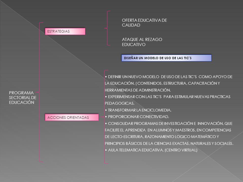 PROGRAMA SECTORIAL DE EDUCACIÓN ESTRATEGIAS OFERTA EDUCATIVA DE CALIDAD ATAQUE AL REZAGO EDUCATIVO ACCIONES ORIENTADAS DEFINIR UN NUEVO MODELO DE USO DE LAS TICS COMO APOYO DE LA EDUCACIÓN.