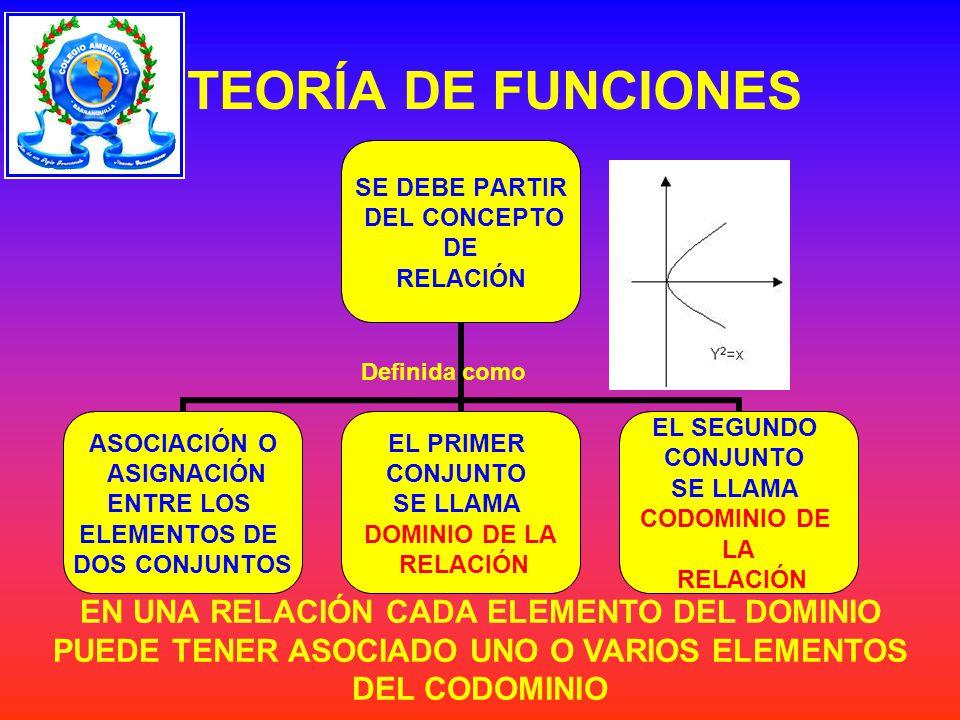 CONCEPTOS DE FUNCIÓN Es toda relación donde a cada elemento del dominio le corresponde uno y solo un elemento del codominio Una Función f de un conjunto X en otro Y es una correspondencia que asigna a cada elemento x de X exactamente un elemento y en Y.