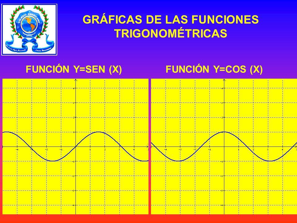 FUNCIÓN Y=SEN (X)FUNCIÓN Y=COS (X) GRÁFICAS DE LAS FUNCIONES TRIGONOMÉTRICAS