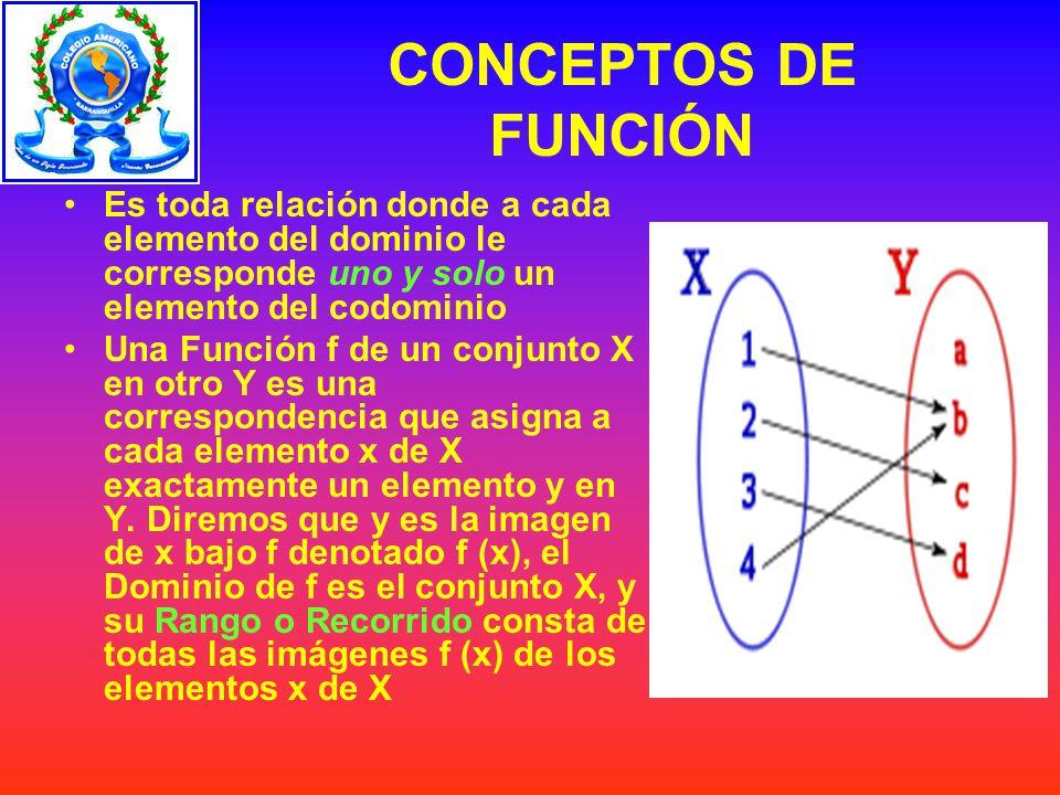 SITUACIONES ESPECIALES Función Biyectiva Función No Inyectiva y No Sobreyectiva Función Sobreyectiva no Inyectiva Función Inyectiva No Sobreyectiva