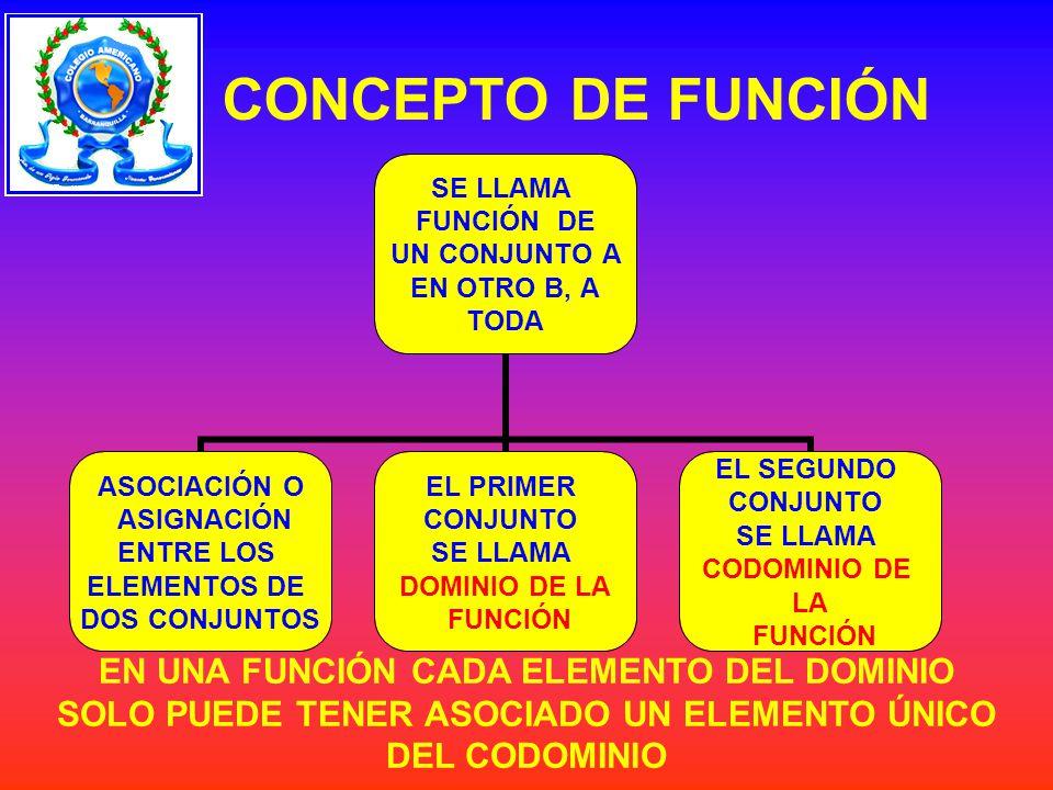 CONCEPTO DE FUNCIÓN SE LLAMA FUNCIÓN DE UN CONJUNTO A EN OTRO B, A TODA ASOCIACIÓN O ASIGNACIÓN ENTRE LOS ELEMENTOS DE DOS CONJUNTOS EL PRIMER CONJUNTO SE LLAMA DOMINIO DE LA FUNCIÓN EL SEGUNDO CONJUNTO SE LLAMA CODOMINIO DE LA FUNCIÓN EN UNA FUNCIÓN CADA ELEMENTO DEL DOMINIO SOLO PUEDE TENER ASOCIADO UN ELEMENTO ÚNICO DEL CODOMINIO