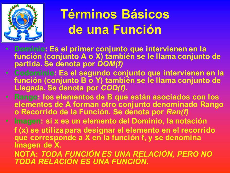 DOMINIO Y RANGO Los elementos: m,n,r,s del Dominio se llaman Preimágenes de la función Los elementos 2,3,4 y 5 del Rango se llaman Imágenes de la función