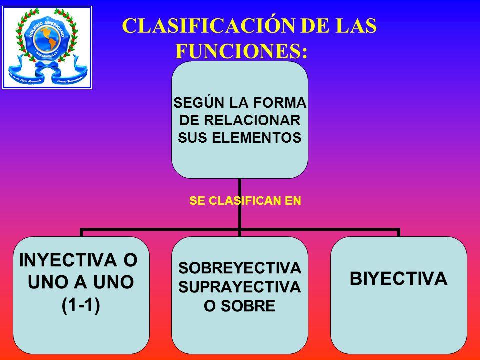 SEGÚN LA FORMA DE RELACIONAR SUS ELEMENTOS INYECTIVA O UNO A UNO (1-1) SOBREYECTIVA SUPRAYECTIVA O SOBRE BIYECTIVA CLASIFICACIÓN DE LAS FUNCIONES: SE CLASIFICAN EN