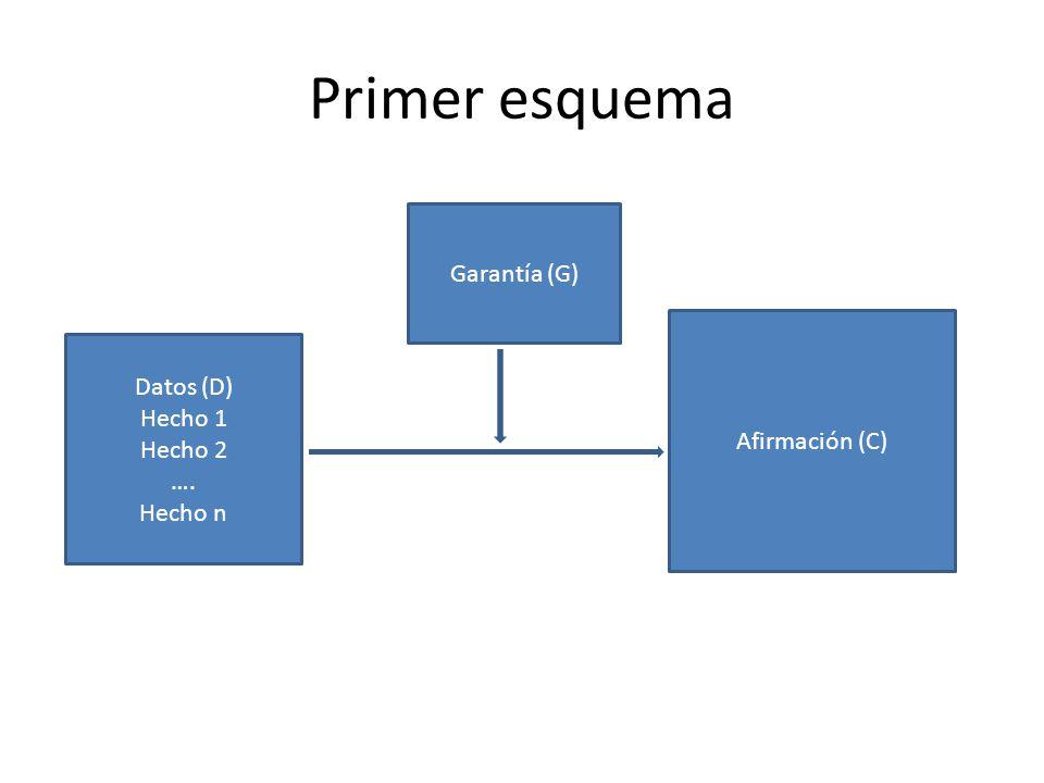 Primer esquema Datos (D) Hecho 1 Hecho 2 …. Hecho n Garantía (G) Afirmación (C)