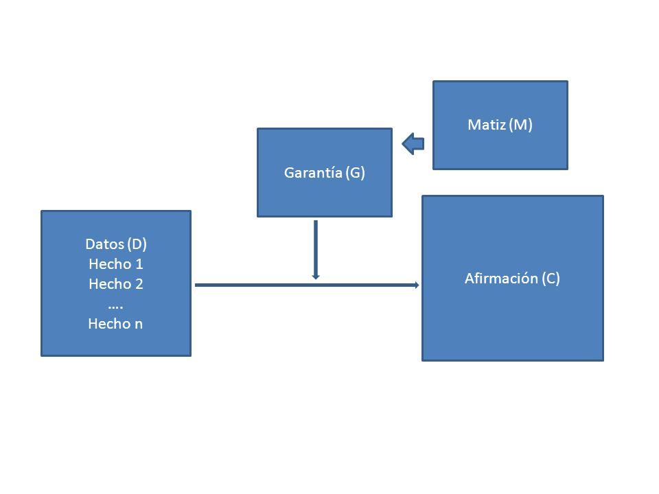 Datos (D) Hecho 1 Hecho 2 …. Hecho n Garantía (G) Afirmación (C) Matiz (M)