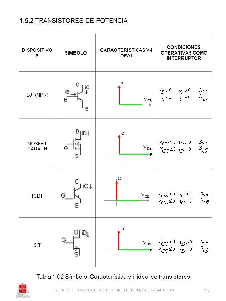 1.5.2 TRANSISTORES DE POTENCIA Tabla 1.02 Símbolo, Característica v-i ideal de transistores DISPOSITIVO S SIMBOLO CARACTERISTICAS V-I IDEAL CONDICIONE