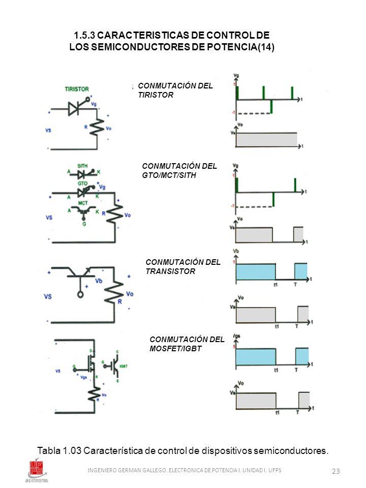 Tabla 1.03 Característica de control de dispositivos semiconductores. 1.5.3 CARACTERISTICAS DE CONTROL DE LOS SEMICONDUCTORES DE POTENCIA(14) 23 INGEN