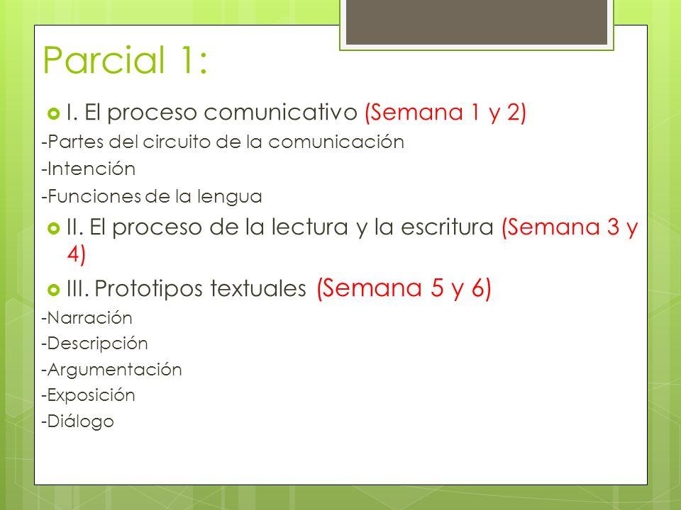 Parcial 1: I. El proceso comunicativo (Semana 1 y 2) -Partes del circuito de la comunicación -Intención -Funciones de la lengua II. El proceso de la l