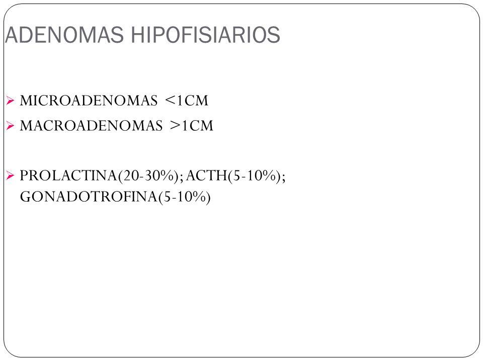 ADENOMAS HIPOFISIARIOS MICROADENOMAS <1CM MACROADENOMAS >1CM PROLACTINA(20-30%); ACTH(5-10%); GONADOTROFINA(5-10%)