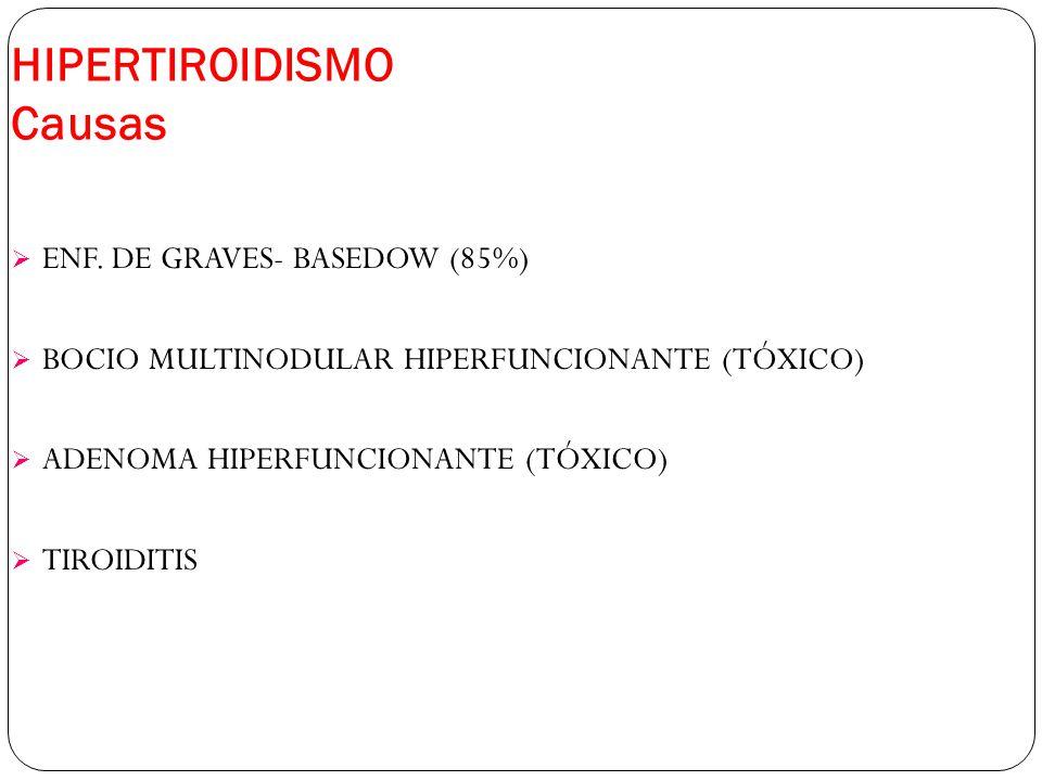 HIPERTIROIDISMO Causas ENF. DE GRAVES- BASEDOW (85%) BOCIO MULTINODULAR HIPERFUNCIONANTE (TÓXICO) ADENOMA HIPERFUNCIONANTE (TÓXICO) TIROIDITIS