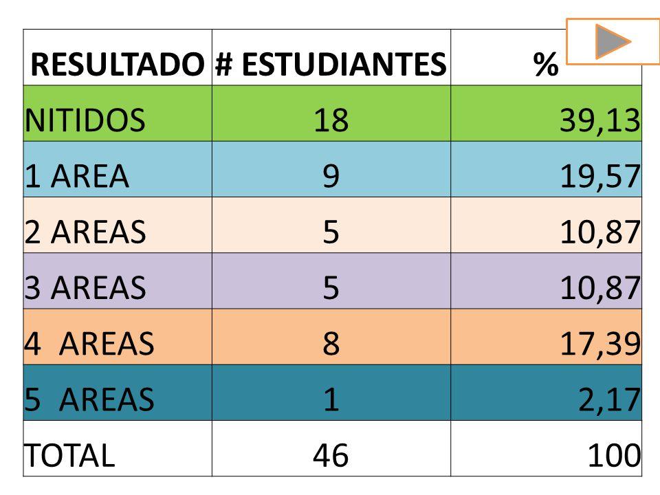 RESULTADO# ESTUDIANTES% NITIDOS1839,13 1 AREA919,57 2 AREAS510,87 3 AREAS510,87 4 AREAS817,39 5 AREAS12,17 TOTAL46100