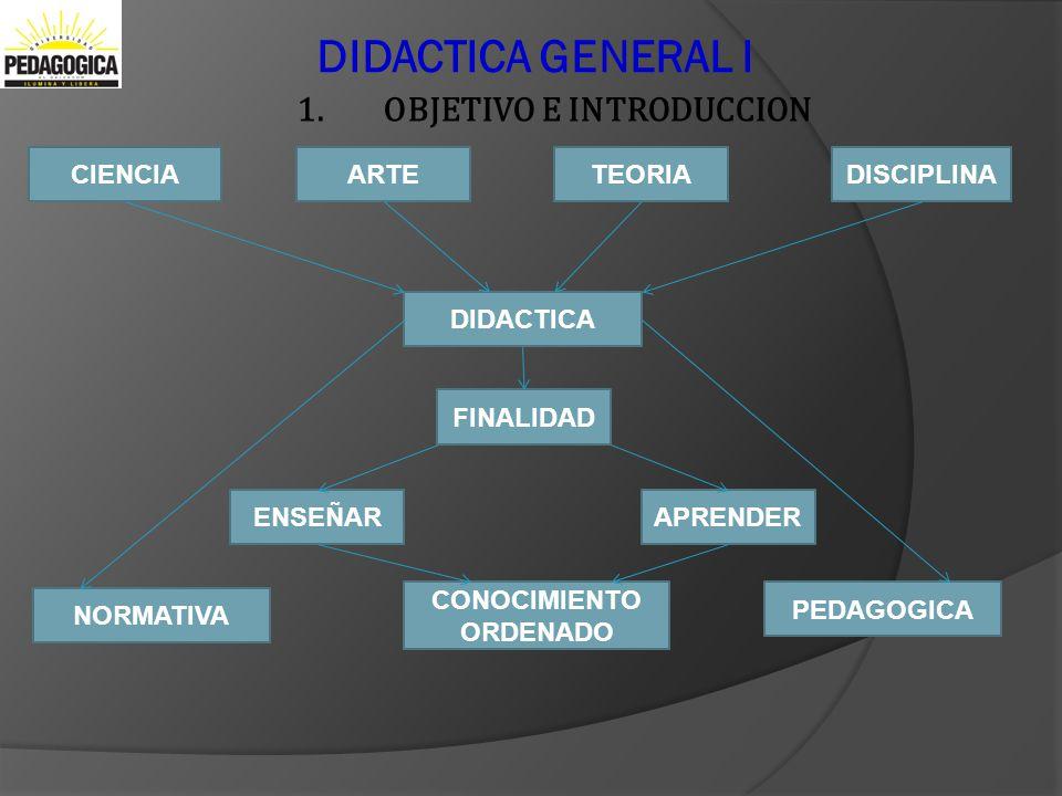 DIDACTICA GENERAL I 1.OBJETIVO E INTRODUCCION CIENCIAARTEDISCIPLINA DIDACTICA TEORIA FINALIDAD ENSEÑARAPRENDER CONOCIMIENTO ORDENADO NORMATIVA PEDAGOG