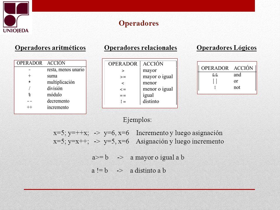 Operadores Operadores aritméticosOperadores LógicosOperadores relacionales x=5; y=++x; -> y=6, x=6 Incremento y luego asignación x=5; y=x++; -> y=5, x