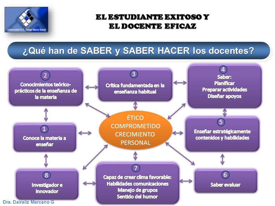 ¿Qué han de SABER y SABER HACER los docentes? Dra. Dairaliz Marcano G EL ESTUDIANTE EXITOSO Y EL DOCENTE EFICAZ ÉTICO COMPROMETIDO CRECIMIENTO PERSONA