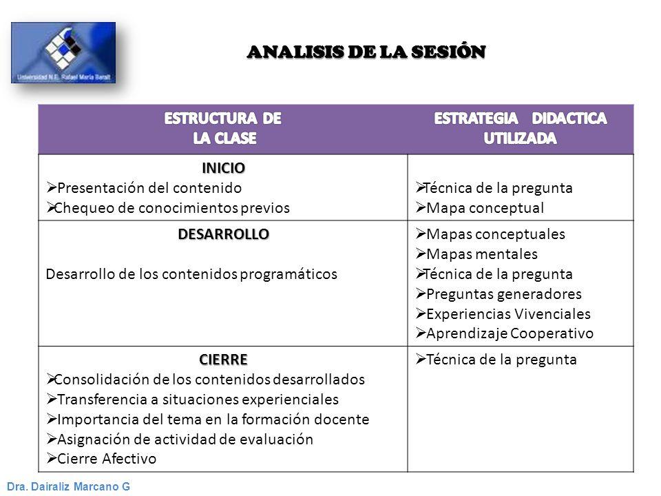 ANALISIS DE LA SESIÓN Dra. Dairaliz Marcano G INICIO Presentación del contenido Chequeo de conocimientos previos Técnica de la pregunta Mapa conceptua