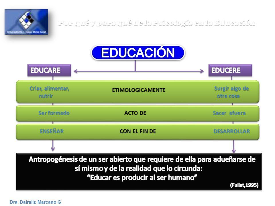 Por qué y para qué de la Psicología en la Educación Dra. Dairaliz Marcano G ETIMOLOGICAMENTE Criar, alimentar, nutrir Surgir algo de otra cosa Ser for