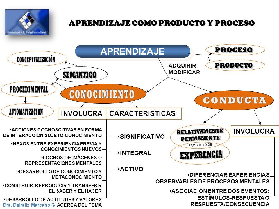 APRENDIZAJE COMO PRODUCTO Y PROCESO APRENDIZAJE Dra. Dairaliz Marcano G ADQUIRIR MODIFICAR INVOLUCRA ACCIONES COGNOSCITIVAS EN FORMA DE INTERACCIÓN SU