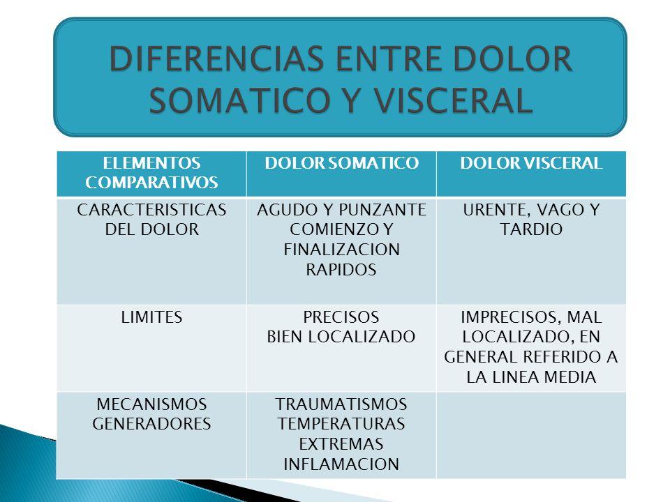 ELEMENTOS COMPARATIVOS DOLOR SOMATICODOLOR VISCERAL CARACTERISTICAS DEL DOLOR AGUDO Y PUNZANTE COMIENZO Y FINALIZACION RAPIDOS URENTE, VAGO Y TARDIO L