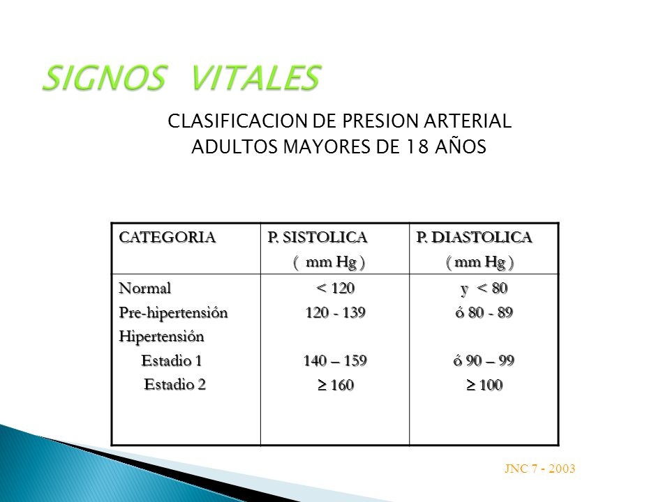 SIGNOS VITALES CLASIFICACION DE PRESION ARTERIAL ADULTOS MAYORES DE 18 AÑOS CATEGORIA P. SISTOLICA ( mm Hg ) ( mm Hg ) P. DIASTOLICA ( mm Hg ) ( mm Hg