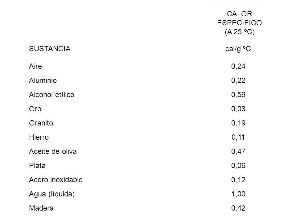 CALOR ESPECÍFICO (A 25 ºC) SUSTANCIAcal/g ºC Aire0,24 Aluminio0,22 Alcohol etílico0,59 Oro0,03 Granito0,19 Hierro0,11 Aceite de oliva0,47 Plata0,06 Acero inoxidable0,12 Agua (líquida)1,00 Madera0,42