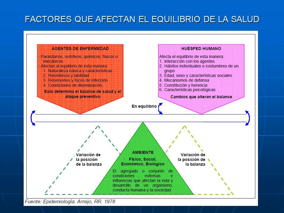 FACTORES QUE AFECTAN EL EQUILIBRIO DE LA SALUD