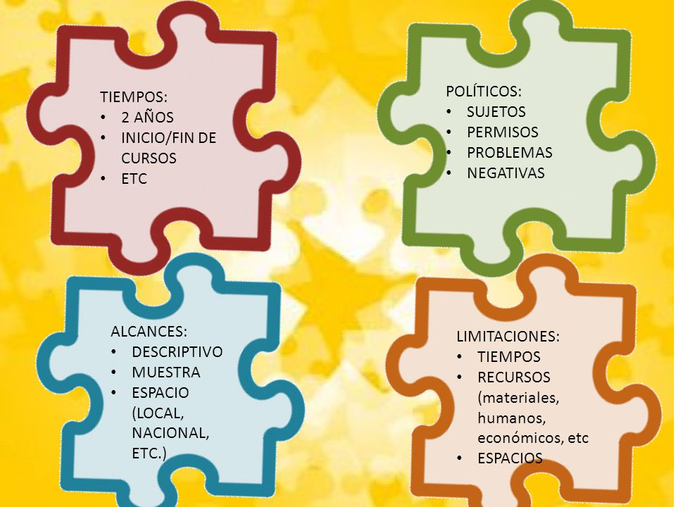 TIEMPOS: 2 AÑOS INICIO/FIN DE CURSOS ETC POLÍTICOS: SUJETOS PERMISOS PROBLEMAS NEGATIVAS ALCANCES: DESCRIPTIVO MUESTRA ESPACIO (LOCAL, NACIONAL, ETC.)