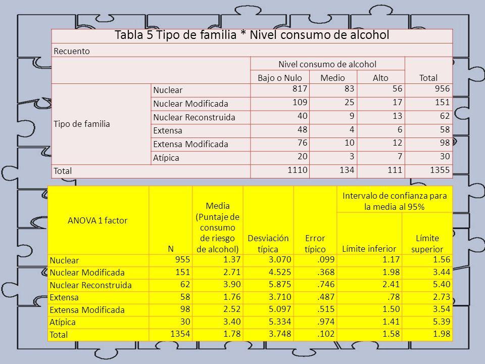 Tabla 5 Tipo de familia * Nivel consumo de alcohol Recuento Nivel consumo de alcohol Total Bajo o NuloMedioAlto Tipo de familia Nuclear 8178356956 Nuc