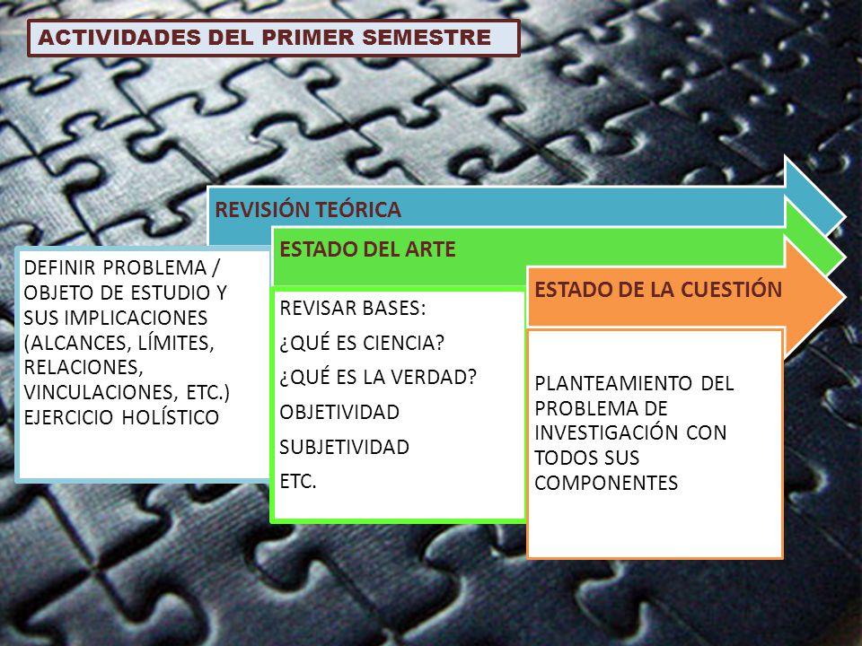 ACTIVIDADES DEL PRIMER SEMESTRE REVISIÓN TEÓRICA DEFINIR PROBLEMA / OBJETO DE ESTUDIO Y SUS IMPLICACIONES (ALCANCES, LÍMITES, RELACIONES, VINCULACIONE