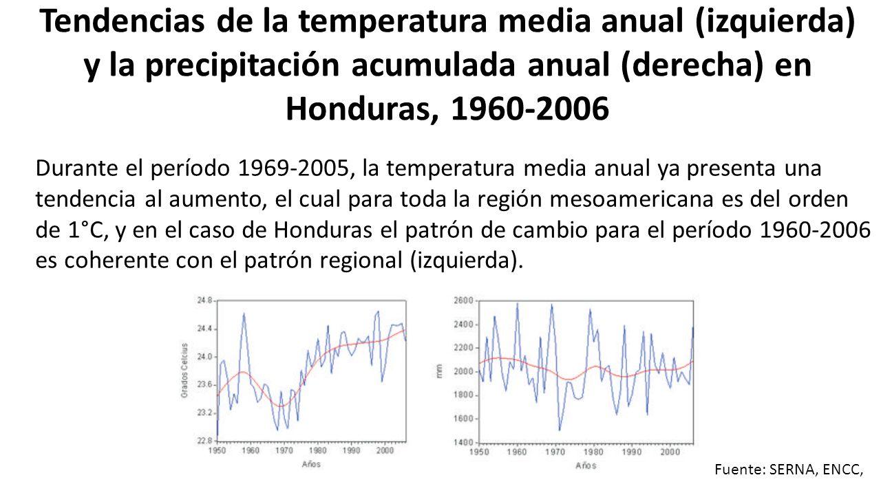 Tendencias de la temperatura media anual (izquierda) y la precipitación acumulada anual (derecha) en Honduras, 1960-2006 Durante el período 1969-2005, la temperatura media anual ya presenta una tendencia al aumento, el cual para toda la región mesoamericana es del orden de 1°C, y en el caso de Honduras el patrón de cambio para el período 1960-2006 es coherente con el patrón regional (izquierda).