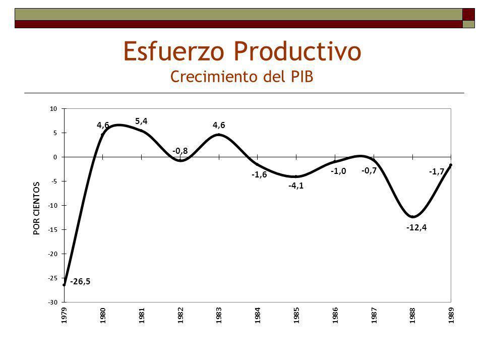 Nicaragua : Políticas Económicas 1979-1987 POLÍTICA FISCAL POLÍTICA MONETARIA POLÍTICA COMERCIAL POLÍTICA LABORAL POLÍTICA CAMBIARIA Excesiva Carga Tributaria (30% PIB) Excesivo Gasto (50% PIB) Militar (25% PIB) Subsidios Excesivo Déficit (20% PIB y más) Financiamiento Inflacionario del BCN (llegó a 90% del Déficit) Enorme Impuesto Inflacionario Excesiva Emisión Monetaria Excesivo Crédito al Sector Público y APP Fuerte Disminución Crédito Real al Sector Privado Tasas de Interés Real Excesivamente Negativas Fuerte Reducción en demanda Real de Dinero Control de Precios Irreales Subsidios Generalizados Distorsión de Precios Generalizada Proliferación de mercados negros y sector informal Tasa de cambio en mercado negro y expectativas inflacionarias base para formación de precios internos Rangos Máximos y Mínimos de Salarios nominales (SNOTS) Enorme caída en salario real promedio Gran desarrollo sector informal Fuerte crecimiento de desempleo y subempleo Gran caída en productividad Cambios múltiples sobrevaluados Grandes pérdidas cambiarias Importancia creciente de mercado negro con enormes primas sobre el Oficial.