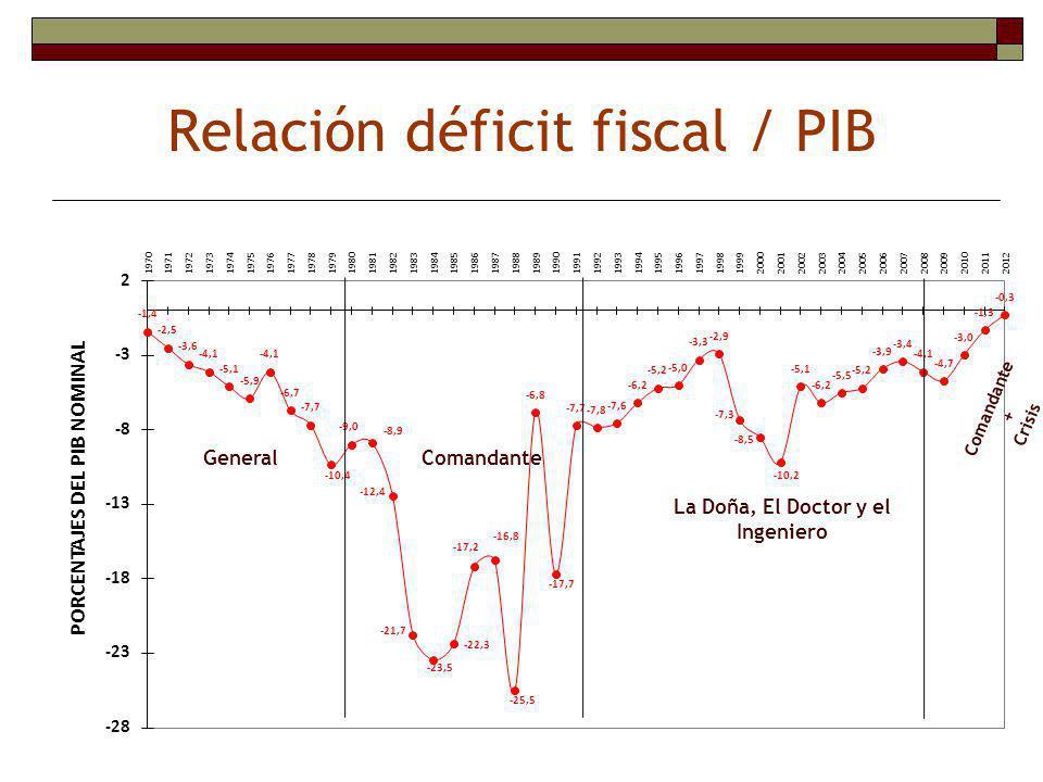 Con el establecimiento del primer programa trienal del FMI en Nicaragua en junio de 1991, denominado como Servicio Reforzado de Ajuste Estructural (ESAF 1, por sus siglas en inglés), hasta el año 2007, con la firma del Programa Económico – Financiero 2007-2010 del gobierno de Nicaragua con el FMI, se ha mantenido, acorde con el consenso de Washington (Williamson, 2003): Una política fiscal restrictiva Mayor disciplina fiscal (techo en el balance fiscal) Reordenamiento de las prioridades del gasto público Reformas tributarias Uso de endeudamiento publico concesional Como parte de las estrategias para evitar presiones inflacionarias A partir de Mayo de 1991 hasta la fecha