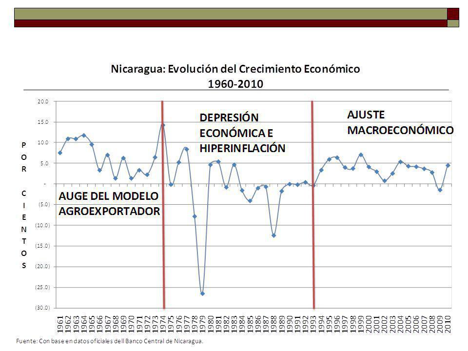 Relación déficit fiscal / PIB GeneralComandante + Crisis La Doña, El Doctor y el Ingeniero