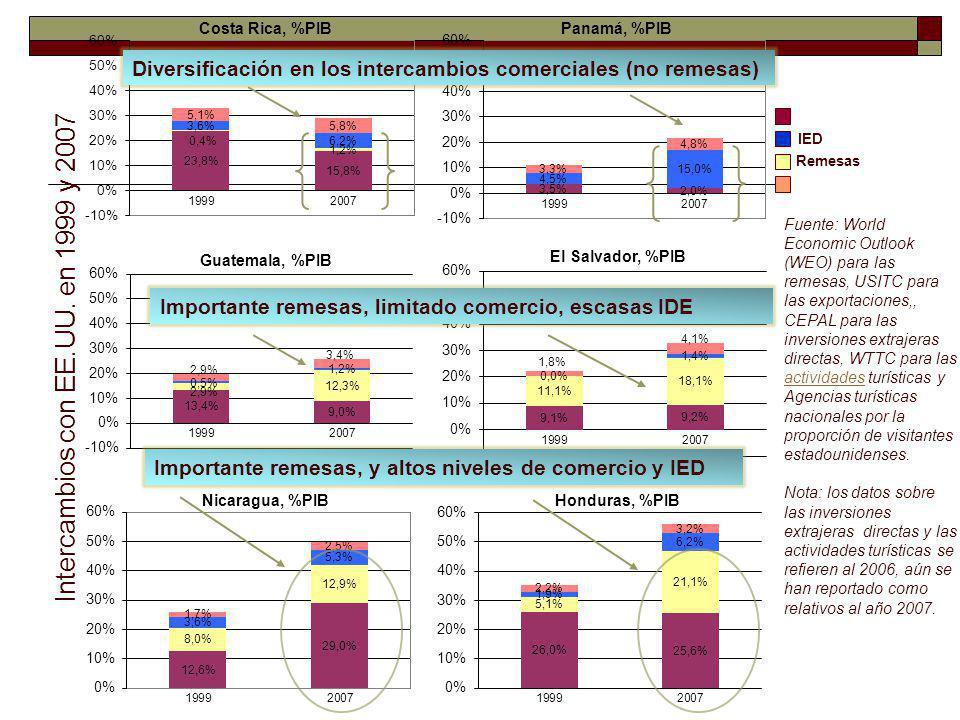 Política fiscal Política fiscal en Centroamérica