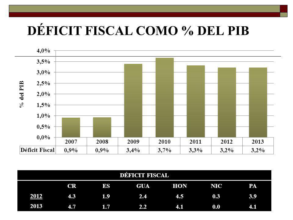 Centroamérica (baja en el endeudamiento externo, % del PIB) Promedio = 27.4%