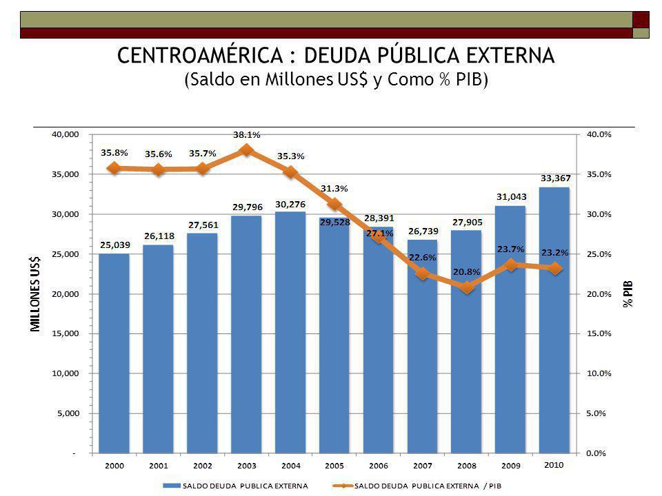 DÉFICIT FISCAL COMO % DEL PIB DÉFICIT FISCAL CRESGUAHONNICPA 2012 4.31.92.44.50.33.9 2013 4.71.72.24.10.04.1