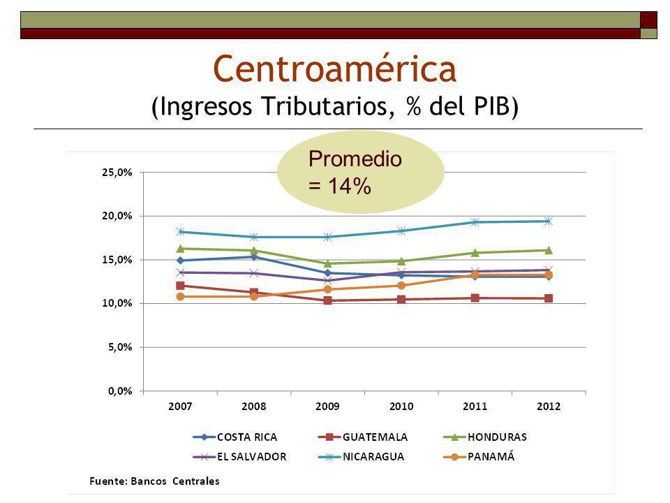 Inversión pública limitada Gasto público de capital como porcentaje del PIB Promedio 2000-2005 Fuente: ICEFI
