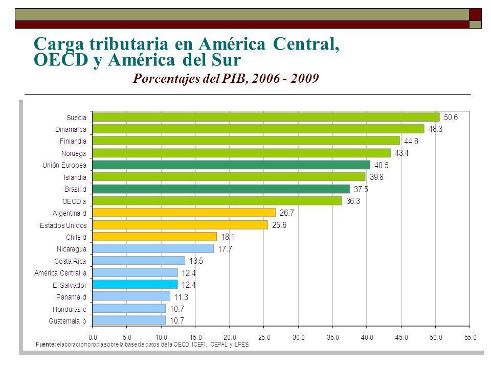 Centroamérica (Ingresos Tributarios, % del PIB) Promedio = 14%