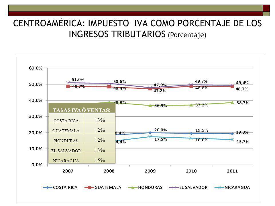 Carga tributaria en América Central, OECD y América del Sur Porcentajes del PIB, 2006 - 2009