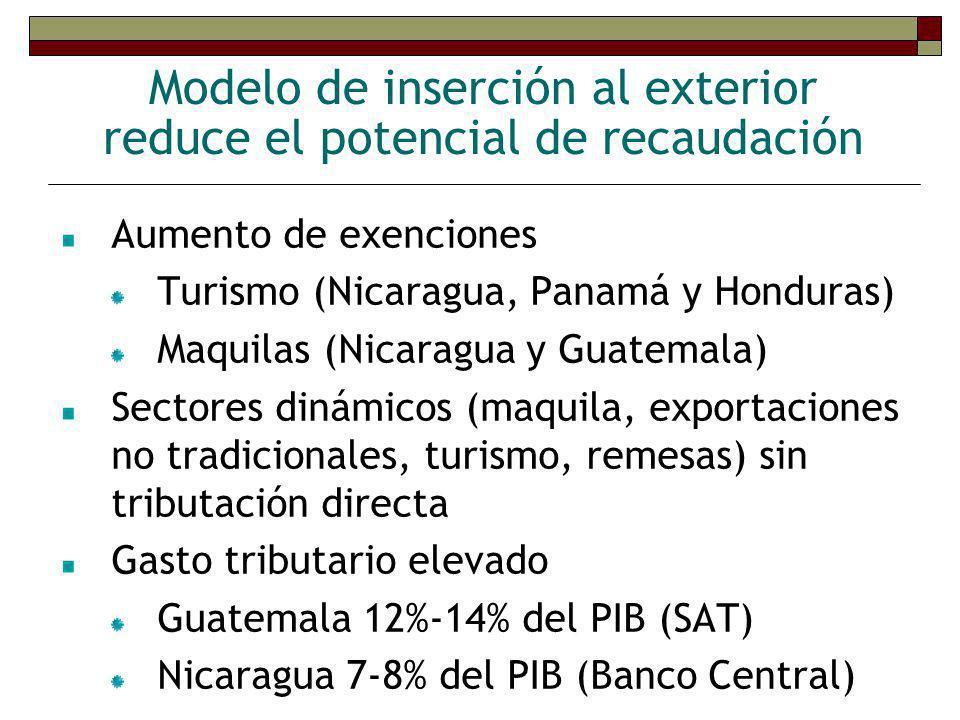Aumento del gasto social Impulsado por ERCERP Honduras y Nicaragua Acuerdos de Paz Guatemala Aumento fue mayor en educación Salud no aumentó en la misma proporción Panamá y Costa Rica asignan una proporción similar a la de países más desarrollados
